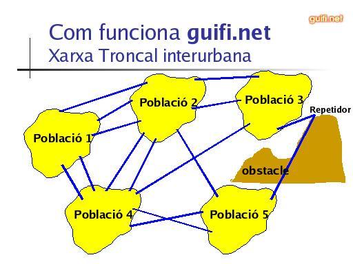 guifi_nodes_rurals